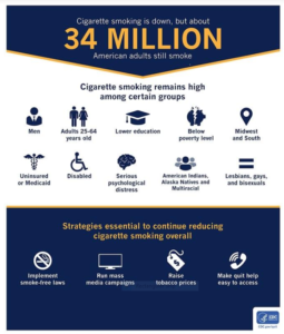 Cigarette smoking is down, but 34 million American adults still smoke. Cigarette smoking remains high among certain groups: men; adults 25-64 years old; lower education; below poverty level; Midwest & South; uninsured or Medicaid; disabled; serious psychological distress; American Indians, Alaska Natives, and multiracial; and lesbians, gays and bisexuals. Strategies essential to continue reducing cigarette smoking overall: implement smoke-free laws, run mass media campaigns, raise tobacco prices, and make quit help easy to access.