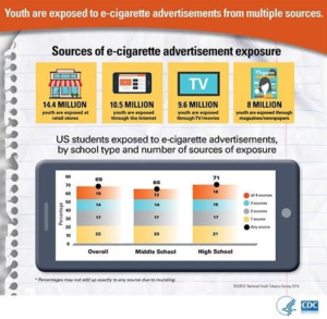 Youth are exposed to e-cigarette advertisements from multiple sources: 14.4 million youth are exposed at retail stores; 10.5 million through the Internet; 9.6 million through TV/movies, and 8 million through magazines/newspapers. US Students exposed to e-cigarette ads by school type and # of exposure sources: 69% overall, 66% middle school, and 71% high school