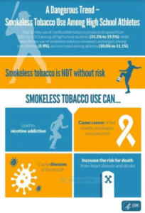 A Dangerous Trend - Smokeless Tobacco Use Among High School Athletes. Past 30-day use of combustible tobacco products dropped from 2001 to 2013 among all high school students (31.5% to 19.5%), while past 30-day use of smokeless tobacco remained unchanged among non-athletes (5.9%), and increased among athletes (10.0% to 11.1%). Smokeless tobacco is NOT without risk. Smokeless tobacco can lead to nicotine addiction, cause cancer of mouth, esophagus, and pancreas; can cause diseases of the mouth, and increase the risk for death from heart disease and stroke.